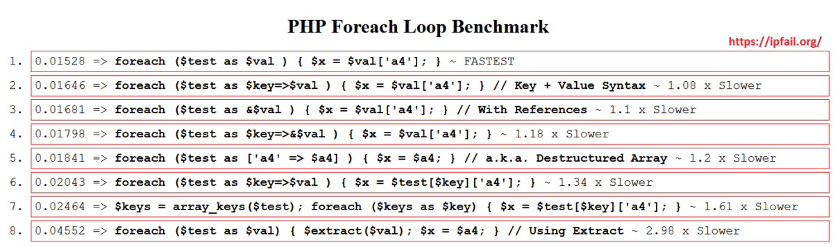 PHP Benchmark Foreach Loop - Optimize